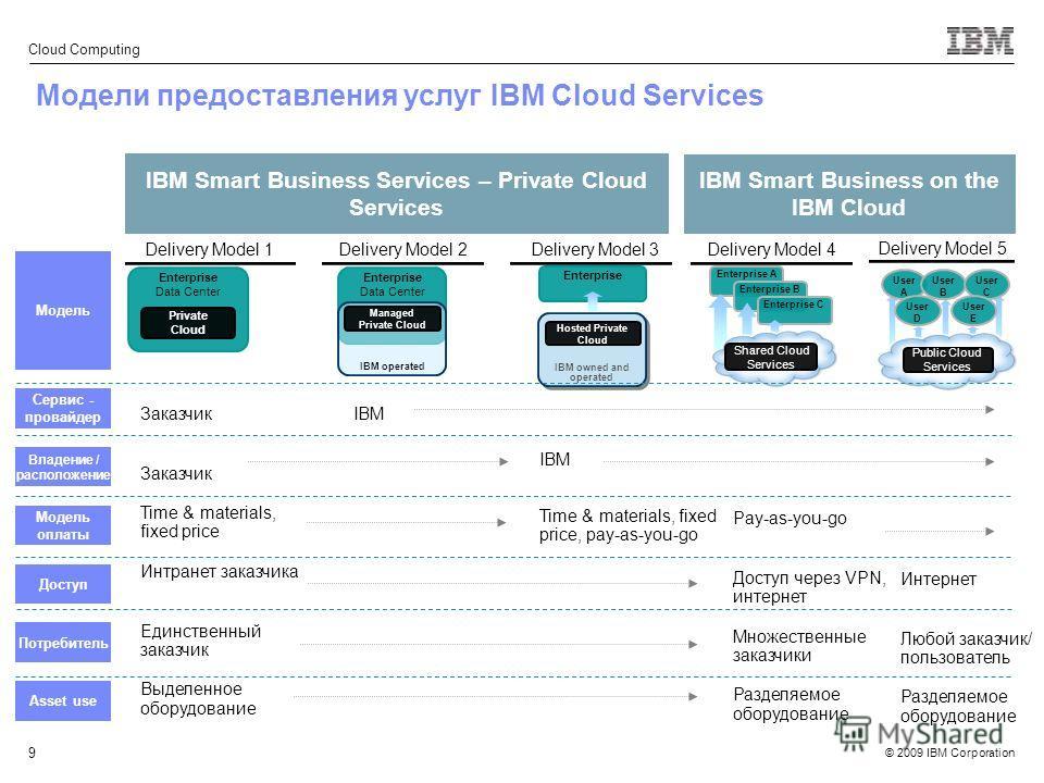 © 2009 IBM Corporation Cloud Computing 9 Модели предоставления услуг IBM Cloud Services Enterprise Data Center Private Cloud Enterprise Data Center IBM operated Managed Private Cloud IBM owned and operated Hosted Private Cloud Delivery Model 1 Delive