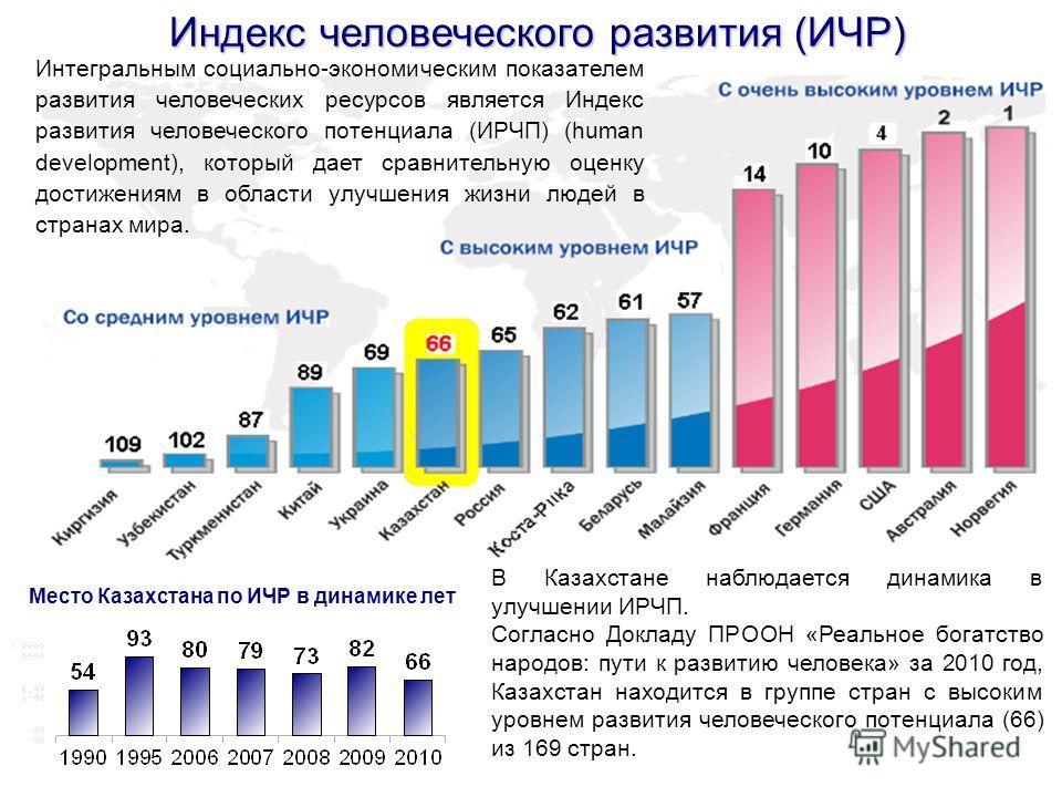 Индекс человеческого развития (ИЧР) В Казахстане наблюдается динамика в улучшении ИРЧП. Согласно Докладу ПРООН «Реальное богатство народов: пути к развитию человека» за 2010 год, Казахстан находится в группе стран с высоким уровнем развития человечес