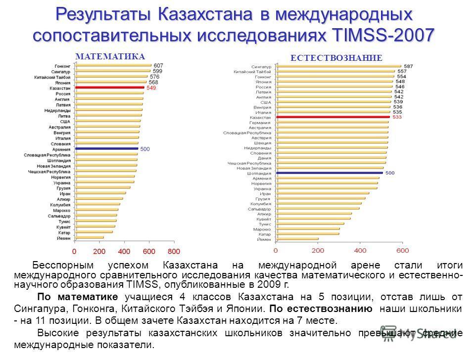 Результаты Казахстана в международных сопоставительных исследованиях TIMSS-2007 МАТЕМАТИКА ЕСТЕСТВОЗНАНИЕ Бесспорным успехом Казахстана на международной арене стали итоги международного сравнительного исследования качества математического и естествен
