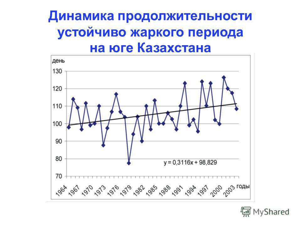 Динамика продолжительности устойчиво жаркого периода на юге Казахстана