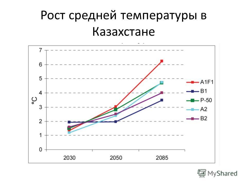 Рост средней температуры в Казахстане