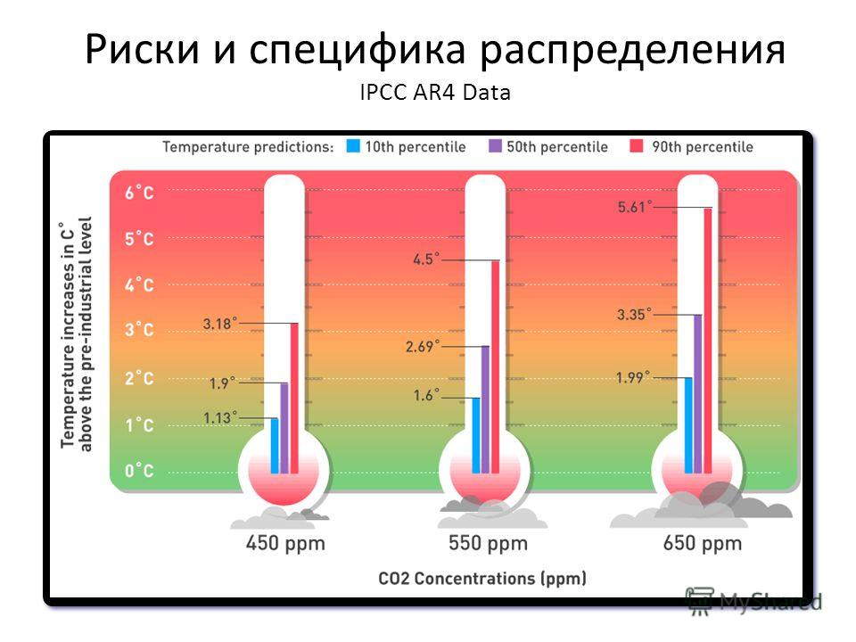 Риски и специфика распределения IPCC AR4 Data