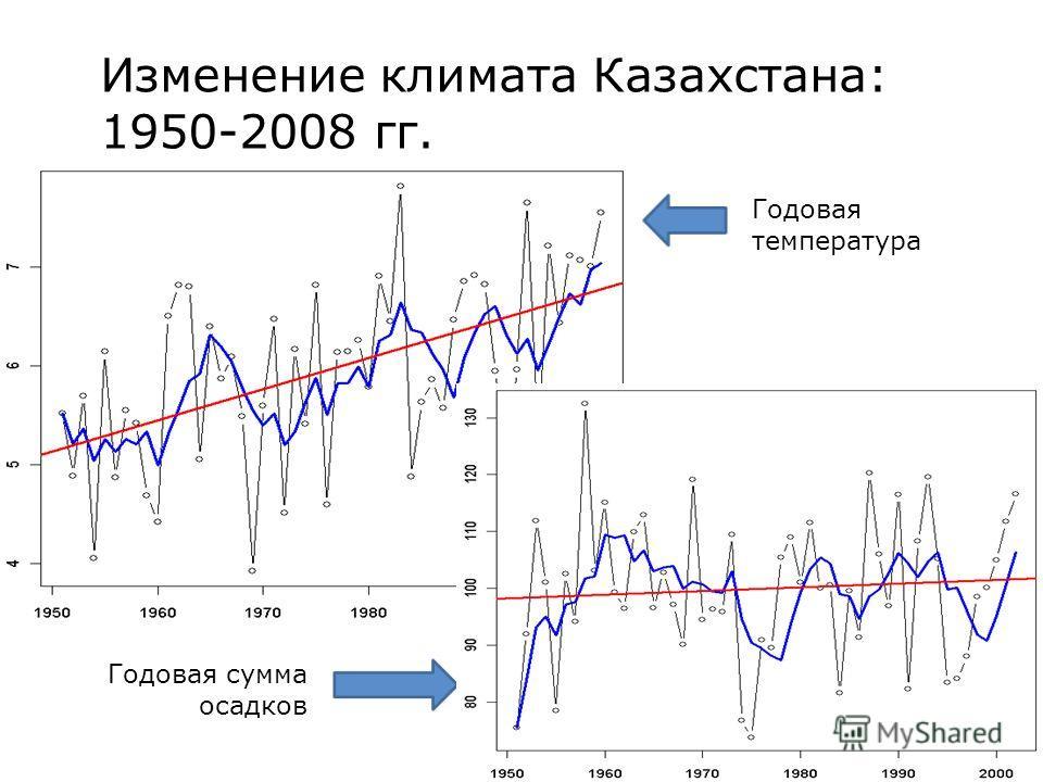 Годовая температура Годовая сумма осадков Изменение климата Казахстана: 1950-2008 гг.