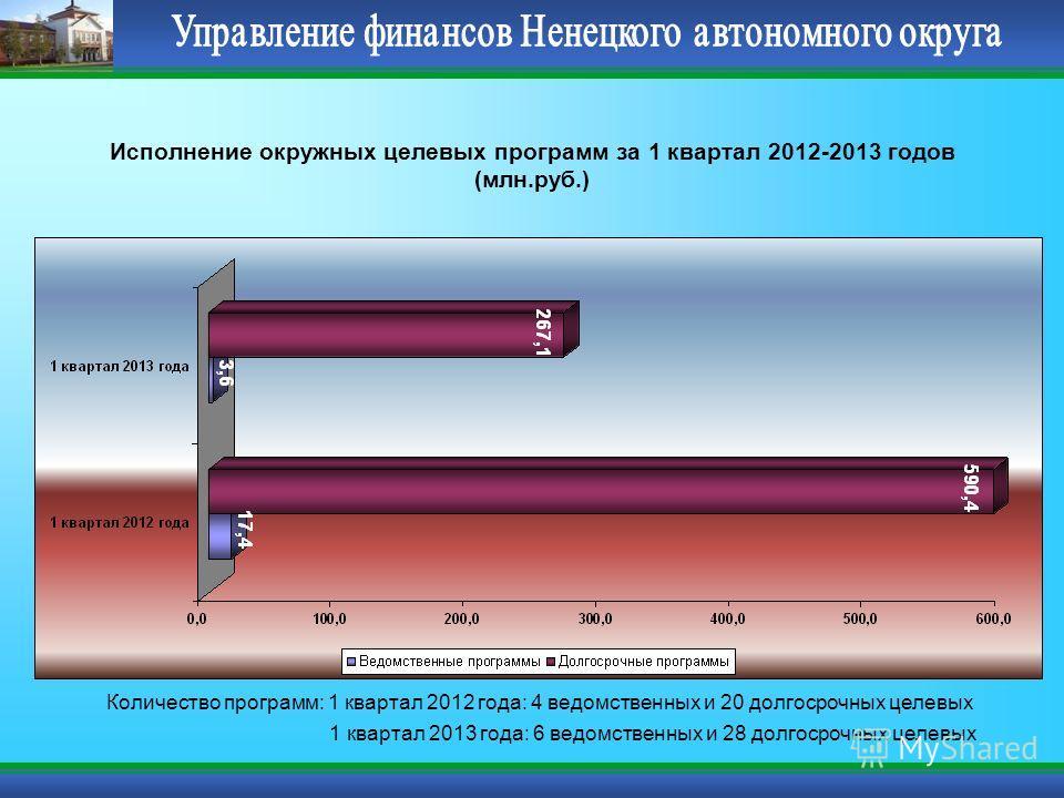 Исполнение окружных целевых программ за 1 квартал 2012-2013 годов (млн.руб.) Количество программ: 1 квартал 2012 года: 4 ведомственных и 20 долгосрочных целевых 1 квартал 2013 года: 6 ведомственных и 28 долгосрочных целевых