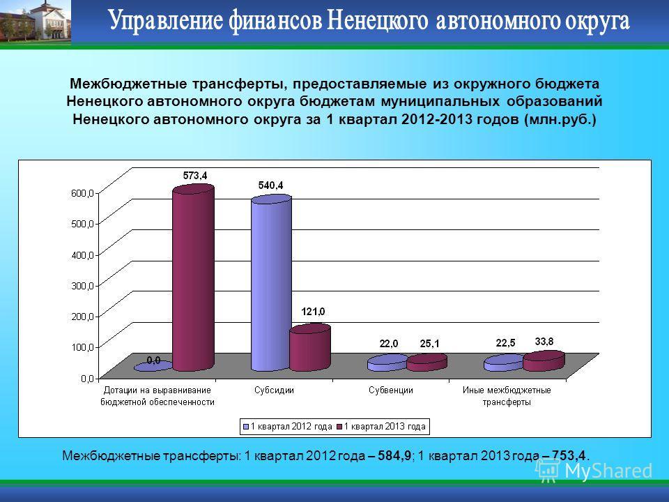 Межбюджетные трансферты, предоставляемые из окружного бюджета Ненецкого автономного округа бюджетам муниципальных образований Ненецкого автономного округа за 1 квартал 2012-2013 годов (млн.руб.) Межбюджетные трансферты: 1 квартал 2012 года – 584,9; 1