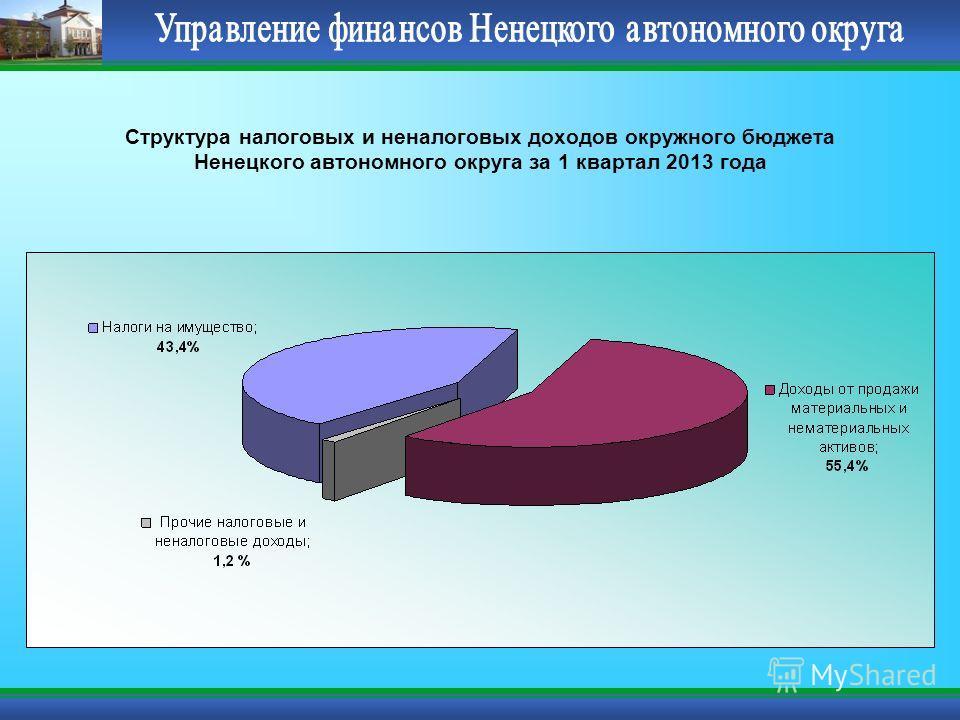 Структура налоговых и неналоговых доходов окружного бюджета Ненецкого автономного округа за 1 квартал 2013 года