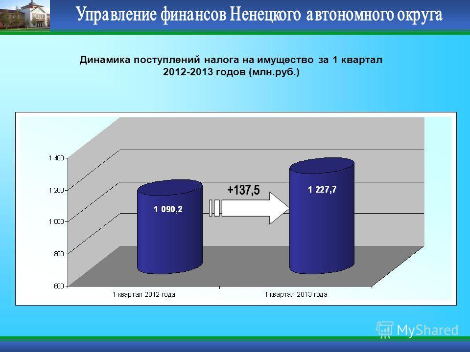 Динамика поступлений налога на имущество за 1 квартал 2012-2013 годов (млн.руб.)