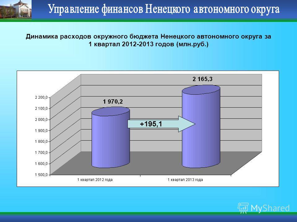 Динамика расходов окружного бюджета Ненецкого автономного округа за 1 квартал 2012-2013 годов (млн.руб.) +195,1
