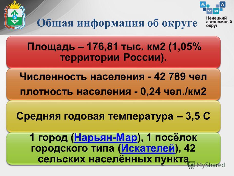 Общая информация об округе Площадь – 176,81 тыс. км2 (1,05% территории России). Численность населения - 42 789 чел плотность населения - 0,24 чел./км2 Средняя годовая температура – 3,5 С 1 город (Нарьян-Мар), 1 посёлок городского типа (Искателей), 42