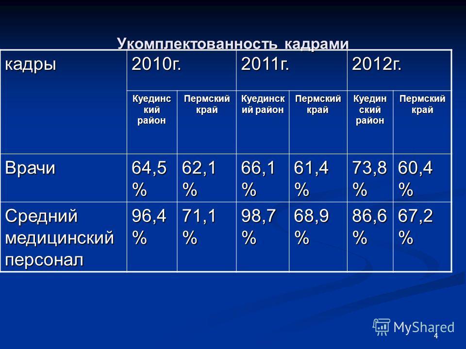 4 Укомплектованность кадрами кадры2010г.2011г.2012г. Куединс кий район Пермский край Куединск ий район Пермский край Куедин ский район Пермский край Врачи 64,5 % 62,1 % 66,1 % 61,4 % 73,8 % 60,4 % Средний медицинский персонал 96,4 % 71,1 % 98,7 % 68,