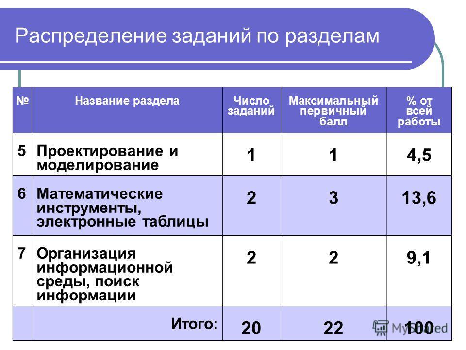 Распределение заданий по разделам Название раздела Число заданий Максимальный первичный балл % от всей работы 5 Проектирование и моделирование 114,5 6 Математические инструменты, электронные таблицы 2313,6 7 Организация информационной среды, поиск ин