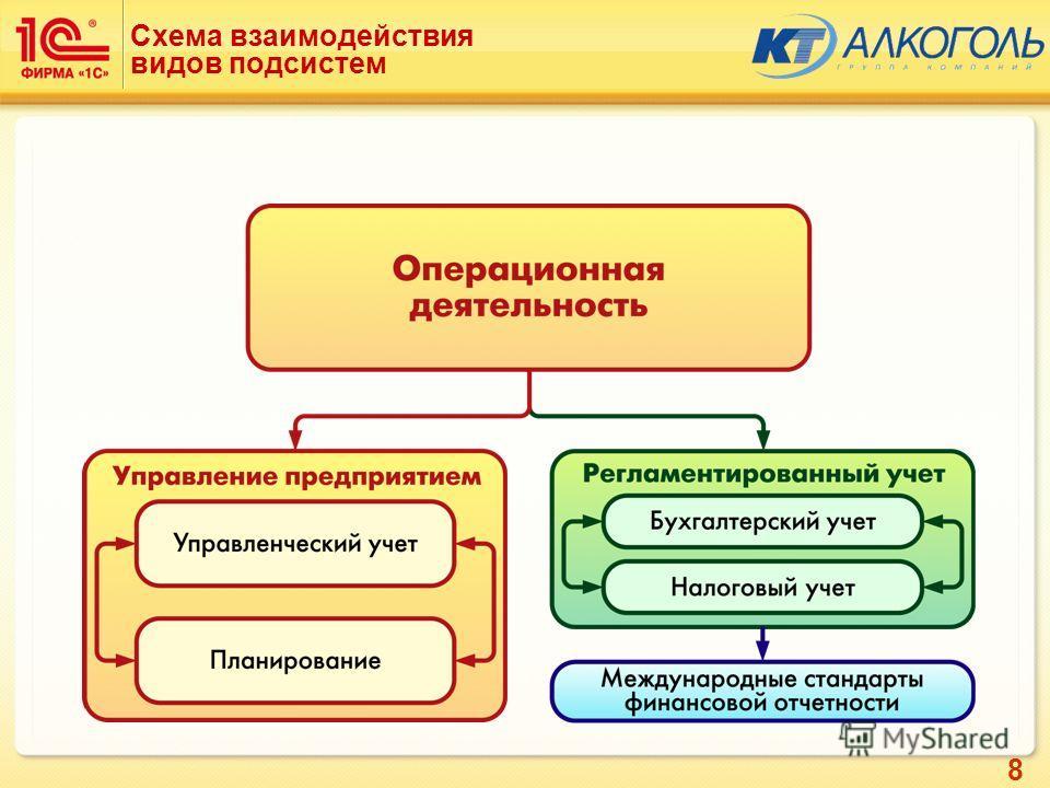 8 Схема взаимодействия видов подсистем