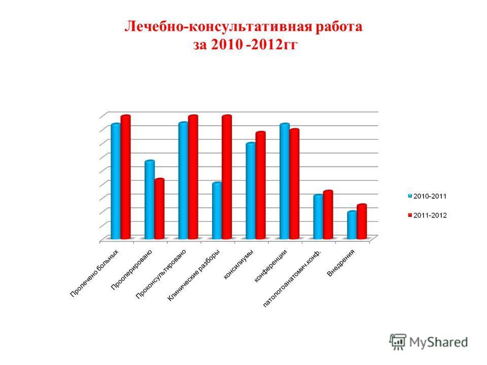 Лечебно-консультативная работа за 2010 -2012гг