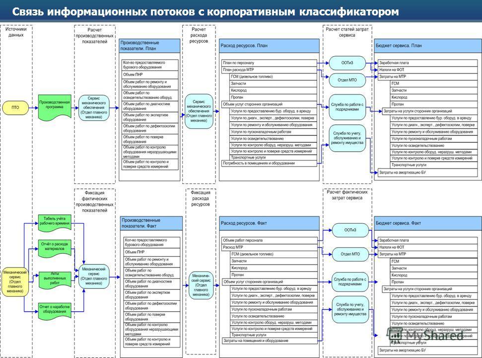 Integrated Services Group, 2009 Связь информационных потоков с корпоративным классификатором