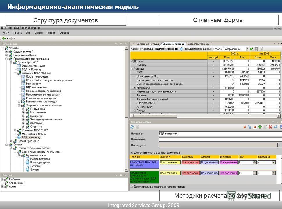 Integrated Services Group, 2009 Информационно-аналитическая модель Отчётные формы Структура документов Методики расчёта показателей
