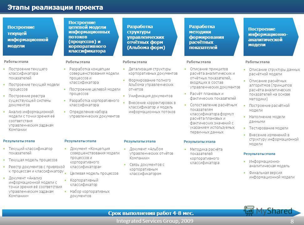 Integrated Services Group, 2009 Построение текущей информационной модели Построение текущего классификатора показателей Построение текущей модели процессов Построение реестра существующей системы документов Анализ информационной модели с точки зрения