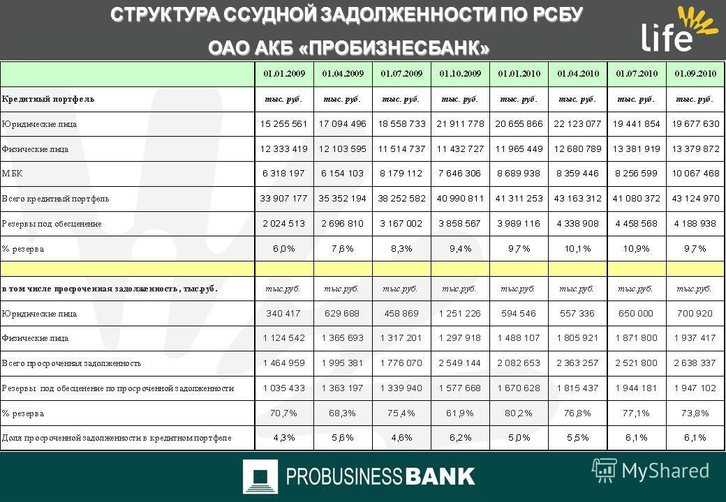 ДИНАМИКА ФИНАНСОВЫХ ПОКАЗАТЕЛЕЙ ОАО АКБ «ПРОБИЗНЕСБАНК» ПО РСБУ тыс. руб.
