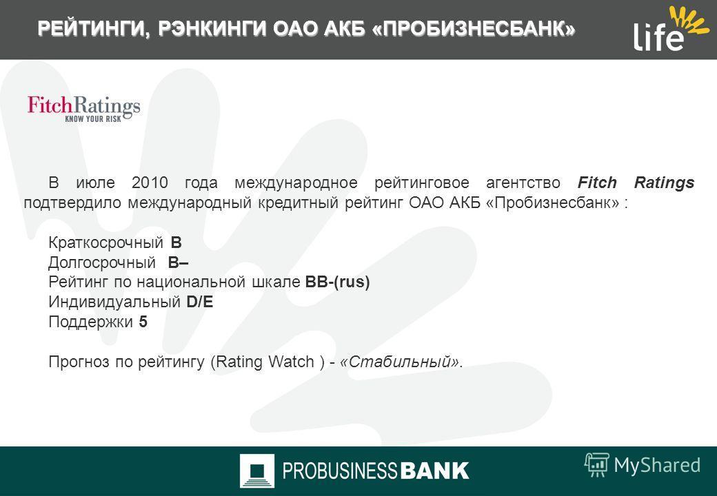 РЕЙТИНГИ, РЭНКИНГИ ОАО АКБ «ПРОБИЗНЕСБАНК» В августе 2010 года независимое рейтинговое агентство «Рус-Рейтинг» подтвердило кредитный рейтинг ОАО АКБ «Пробизнесбанк» на уровне «ВВ+». Прогноз по рейтингу банка «Cтабильный». Поддерживающими факторами те