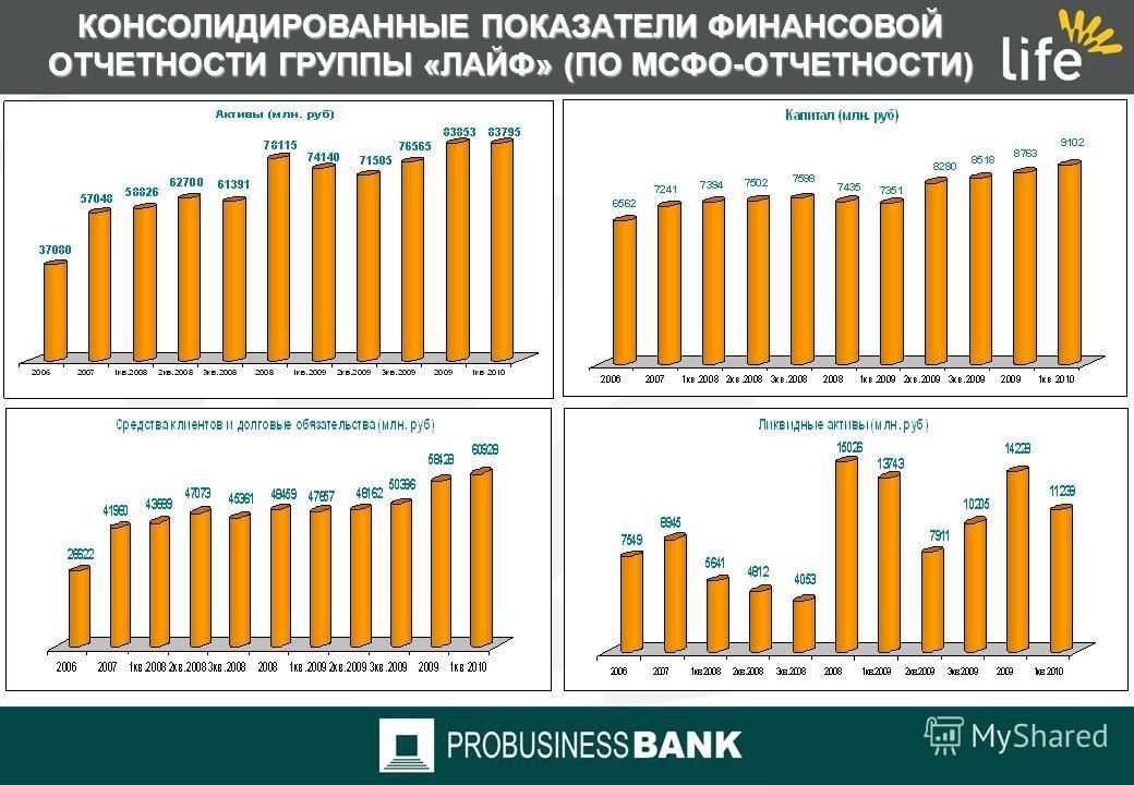 КОНСОЛИДИРОВАННЫЕ ПОКАЗАТЕЛИ ФИНАНСОВОЙ ОТЧЕТНОСТИ ГРУППЫ «ЛАЙФ» (ПО МСФО-ОТЧЕТНОСТИ) Капитал: относительный прирост за 2008г. 2,7 %, за 2009 г.- 17,9% Процентные доходы: относительный прирост за 1кв. 2009 г. 25,7%, за 1кв. 2010г. – 23,4% Чистый проц