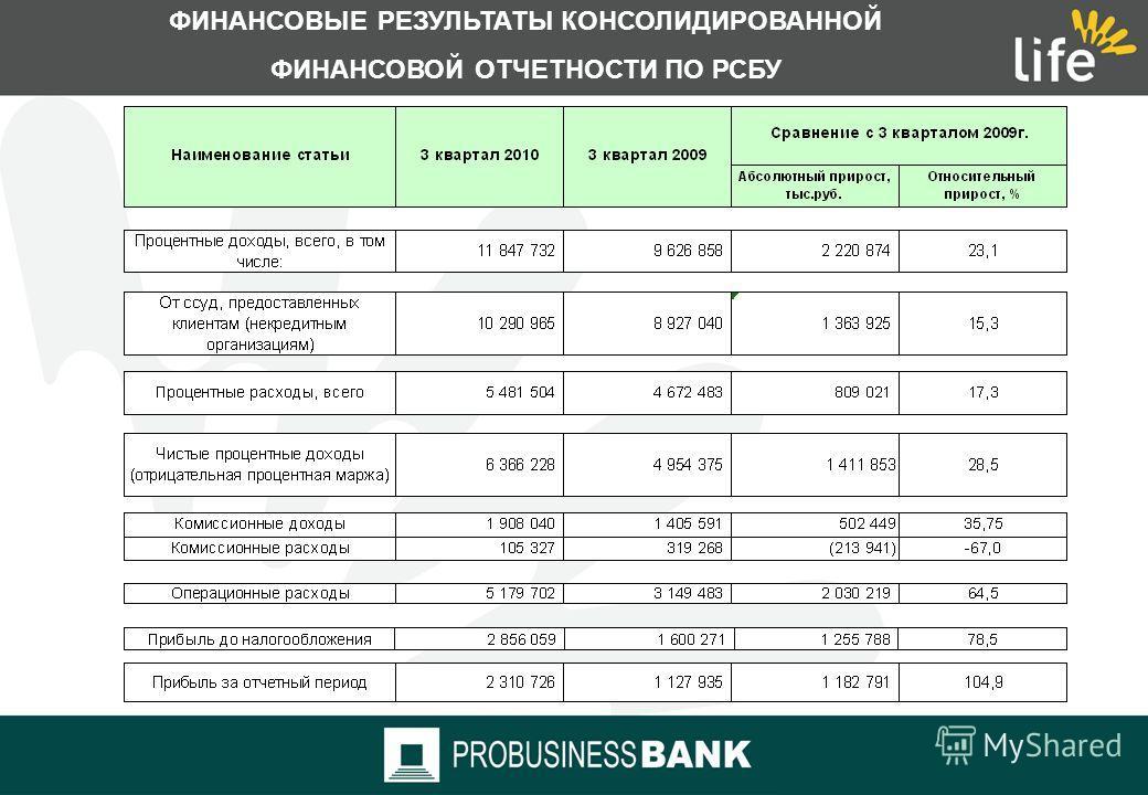 ФИНАНСОВЫЕ ПОКАЗАТЕЛИ ГРУППЫ «ЛАЙФ» ПО РСБУ Показатель достаточности капитала Группы (Н1, по данным российской отчетности)