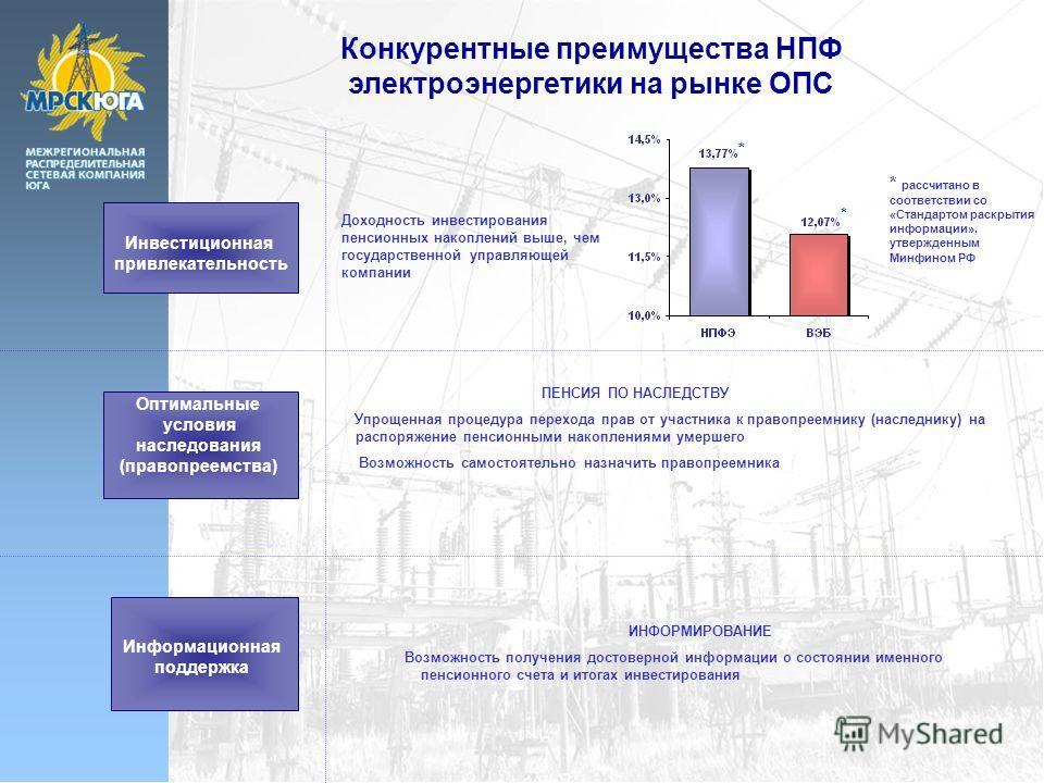 Конкурентные преимущества НПФ электроэнергетики на рынке ОПС Инвестиционная привлекательность Оптимальные условия наследования (правопреемства) Информационная поддержка Доходность инвестирования пенсионных накоплений выше, чем государственной управля