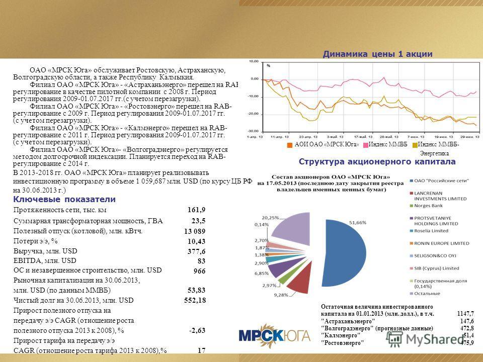 ОАО «МРСК Юга» обслуживает Ростовскую, Астраханскую, Волгоградскую области, а также Республику Калмыкия. Филиал ОАО «МРСК Юга» - «Астраханьэнерго» перешел на RAB- регулирование в качестве пилотной компании с 2008 г. Период регулирования 2009-01.07.20