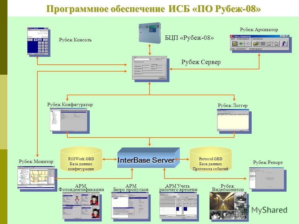 Биометрическая система учета рабочего времени BioSense Time Использование биометрического считывателя отпечатков пальцев в качестве устройства регистрации Невозможность регистрации за другого человека Формирование как типовых графиков работы (пятидне