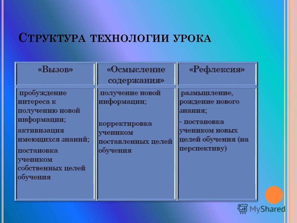 С ТРУКТУРА ТЕХНОЛОГИИ УРОКА