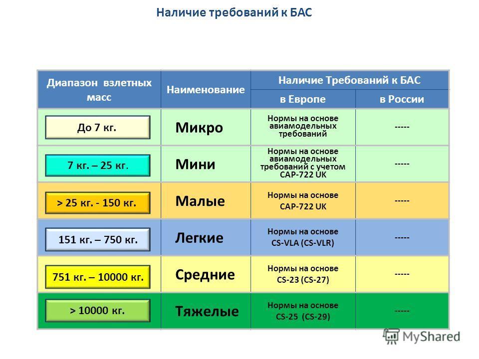 Наличие требований к БАС Диапазон взлетных масс Наименование Наличие Требований к БАС в Европев России Микро Нормы на основе авиамодельных требований ----- Мини Нормы на основе авиамодельных требований с учетом CAP-722 UK ----- Малые Нормы на основе