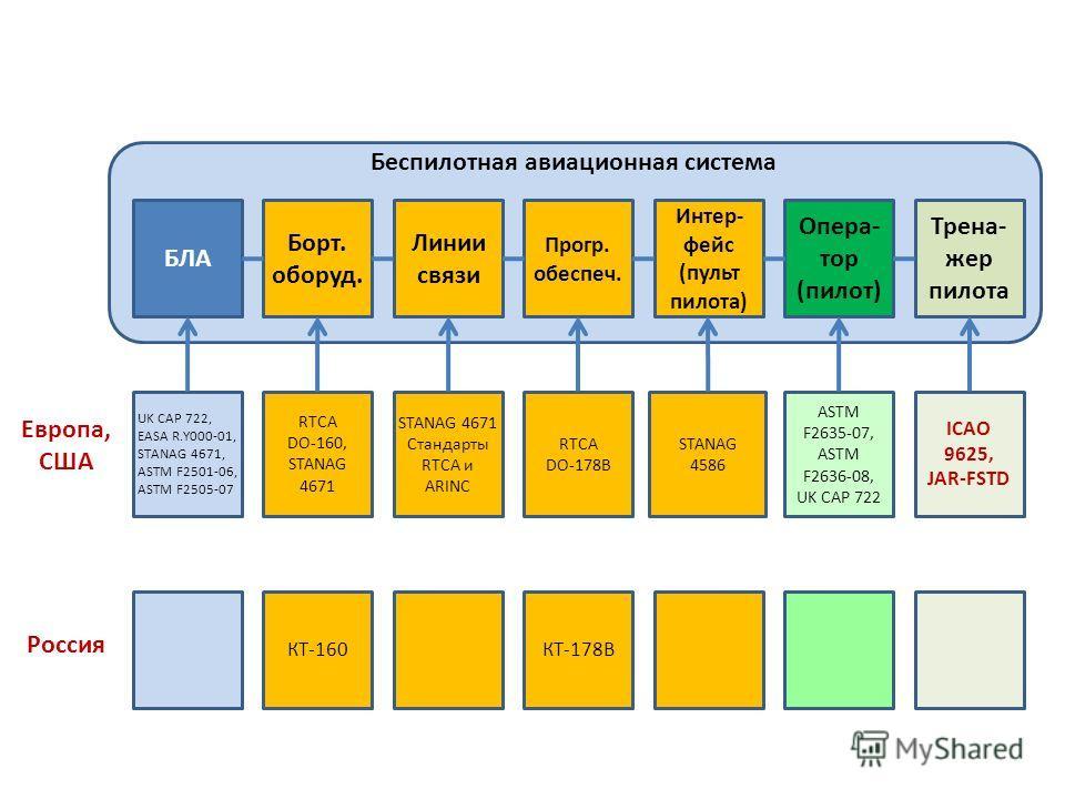 Беспилотная авиационная система Европа, США Россия Наличие требований к частям БАС БЛА Борт. оборуд. Линии связи Прогр. обеспеч. Интер- фейс (пульт пилота) Опера- тор (пилот) UK CAP 722, EASA R.Y000-01, STANAG 4671, ASTM F2501-06, ASTM F2505-07 RTCA