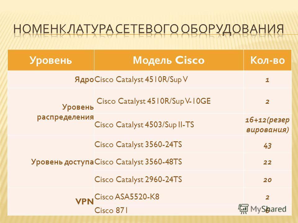 УровеньМодель Cisco Кол - во Ядро Cisco Catalyst 4510R/Sup V1 Уровень распределения Cisco Catalyst 4510R/Sup V-10GE2 Cisco Catalyst 4503/Sup II-TS 16+12( резер вирования ) Уровень доступа Cisco Catalyst 3560-24TS43 Cisco Catalyst 3560-48TS22 Cisco Ca