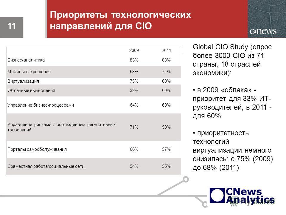 11 Приоритеты технологических направлений для CIO 11 Global CIO Study (опрос более 3000 CIO из 71 страны, 18 отраслей экономики): в 2009 «облака» - приоритет для 33% ИТ-руководителей, в 2011 -для 60% приоритетность технологий виртуализации немного сн