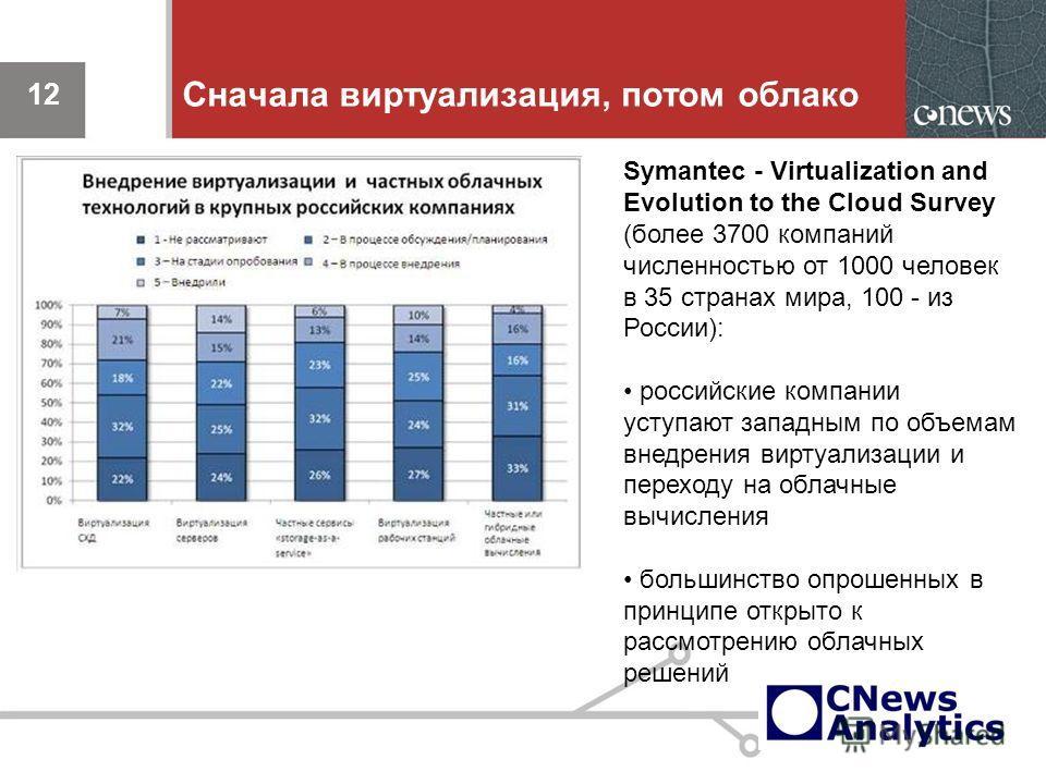 12 Сначала виртуализация, потом облако 12 Symantec - Virtualization and Evolution to the Cloud Survey (более 3700 компаний численностью от 1000 человек в 35 странах мира, 100 - из России): российские компании уступают западным по объемам внедрения ви
