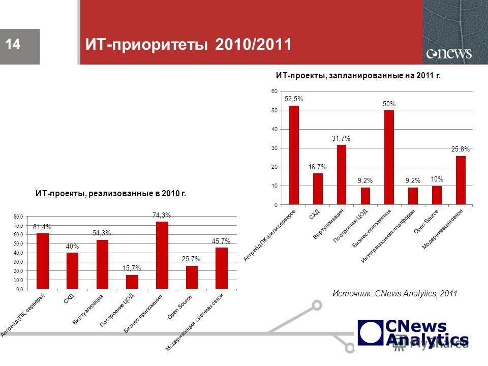 14 ИТ-приоритеты 2010/2011 14 ИТ-проекты, запланированные на 2011 г. ИТ-проекты, реализованные в 2010 г. Источник: CNews Analytics, 2011
