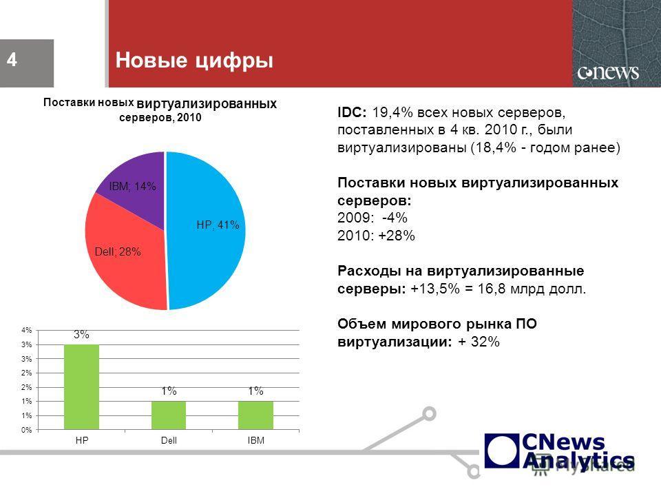 4 Новые цифры 4 IDC: 19,4% всех новых серверов, поставленных в 4 кв. 2010 г., были виртуализированы (18,4% - годом ранее) Поставки новых виртуализированных серверов: 2009: -4% 2010: +28% Расходы на виртуализированные серверы: +13,5% = 16,8 млрд долл.