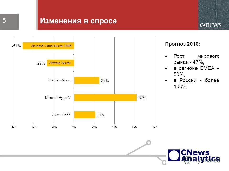 5 Изменения в спросе 5 Прогноз 2010: -Рост мирового рынка - 47%, -в регионе EMEA – 50%, -в России - более 100%