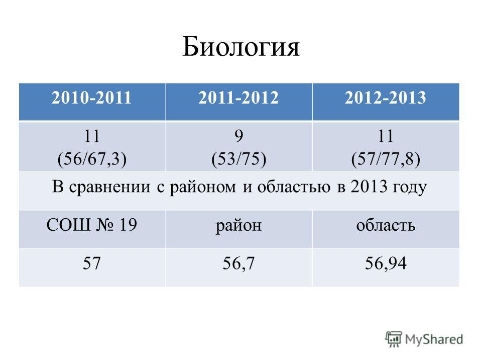 Биология 2010-20112011-20122012-2013 11 (56/67,3) 9 (53/75) 11 (57/77,8) В сравнении с районом и областью в 2013 году СОШ 19районобласть 5756,756,94