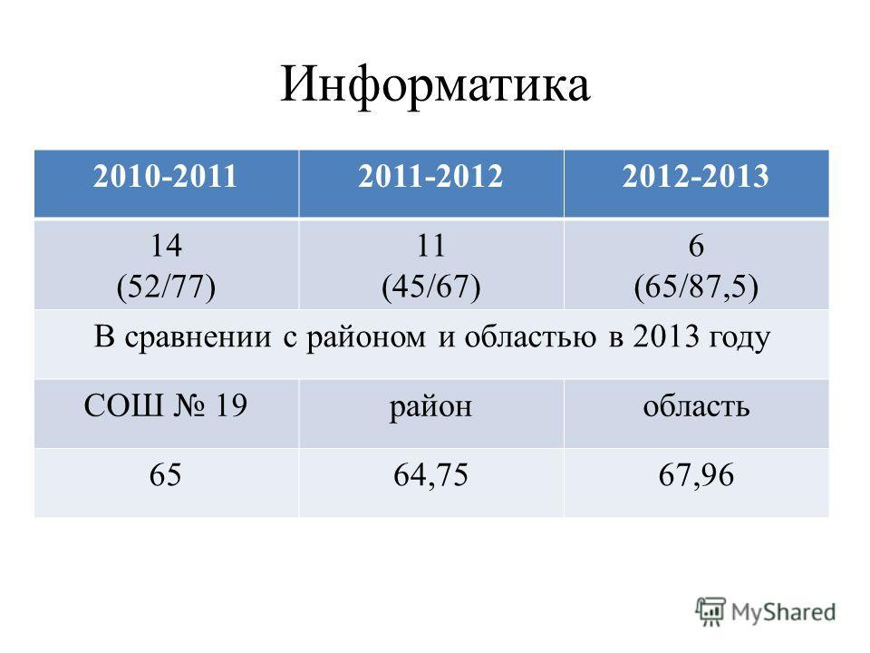 Информатика 2010-20112011-20122012-2013 14 (52/77) 11 (45/67) 6 (65/87,5) В сравнении с районом и областью в 2013 году СОШ 19районобласть 6564,7567,96