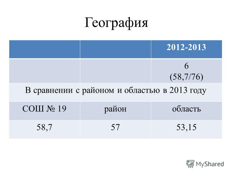 География 2012-2013 6 (58,7/76) В сравнении с районом и областью в 2013 году СОШ 19районобласть 58,75753,15
