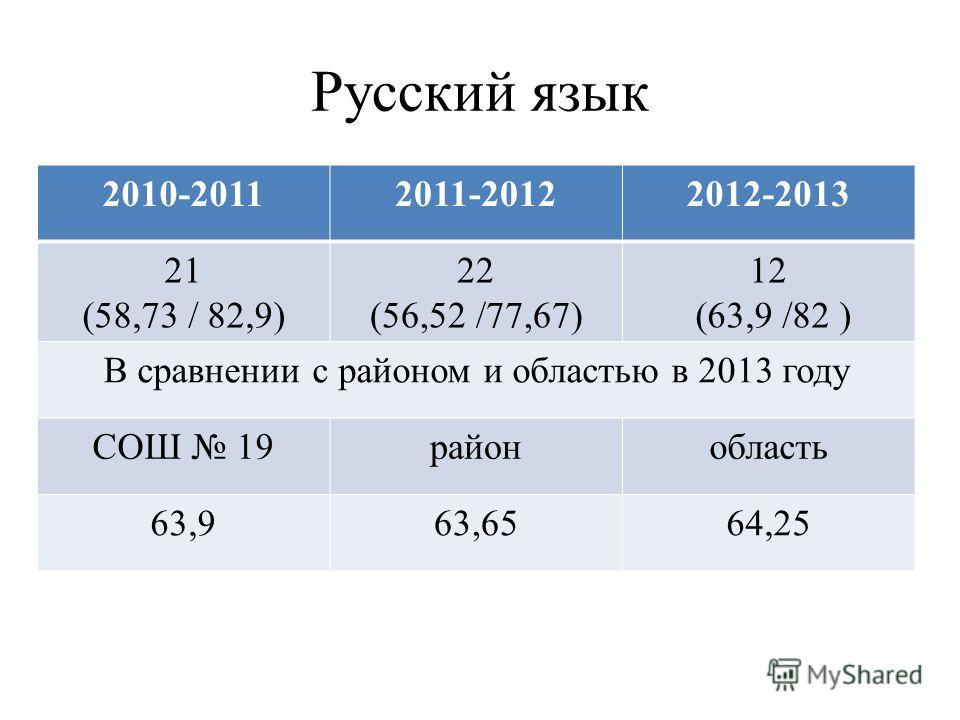 Русский язык 2010-20112011-20122012-2013 21 (58,73 / 82,9) 22 (56,52 /77,67) 12 (63,9 /82 ) В сравнении с районом и областью в 2013 году СОШ 19районобласть 63,963,6564,25