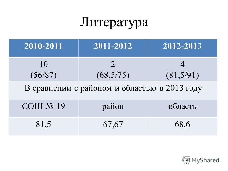 Литература 2010-20112011-20122012-2013 10 (56/87) 2 (68,5/75) 4 (81,5/91) В сравнении с районом и областью в 2013 году СОШ 19районобласть 81,567,6768,6
