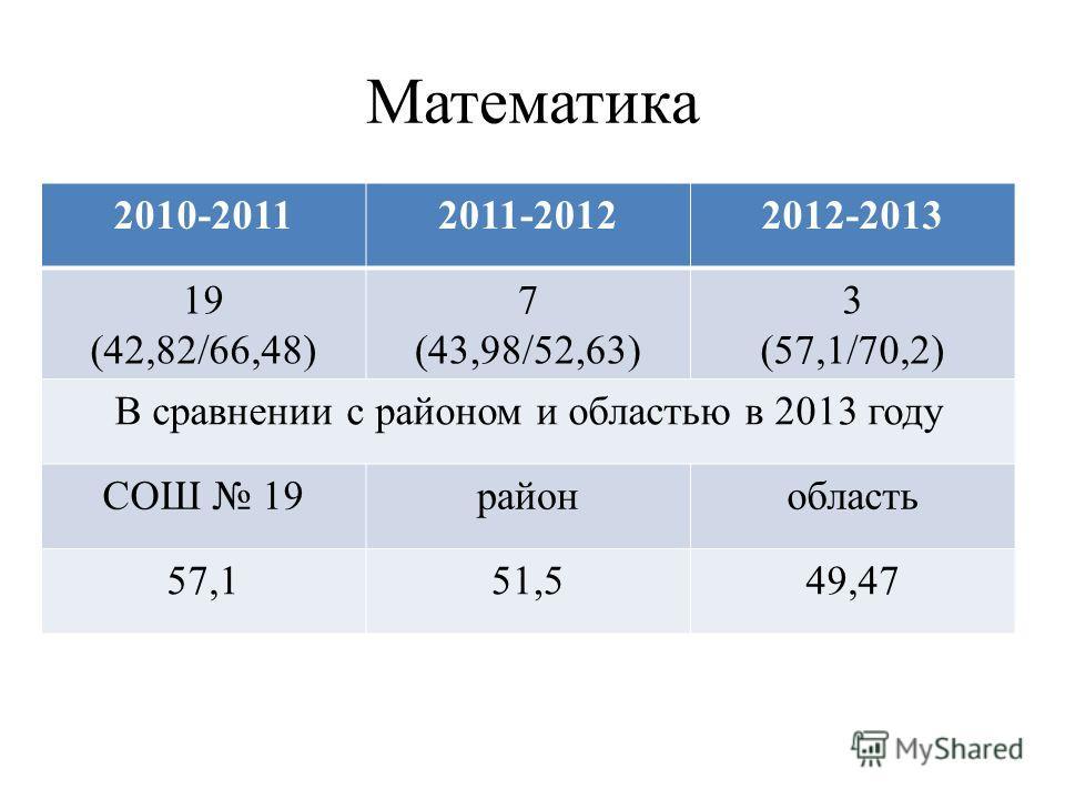 Математика 2010-20112011-20122012-2013 19 (42,82/66,48) 7 (43,98/52,63) 3 (57,1/70,2) В сравнении с районом и областью в 2013 году СОШ 19районобласть 57,151,549,47