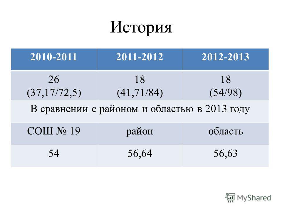 История 2010-20112011-20122012-2013 26 (37,17/72,5) 18 (41,71/84) 18 (54/98) В сравнении с районом и областью в 2013 году СОШ 19районобласть 5456,6456,63
