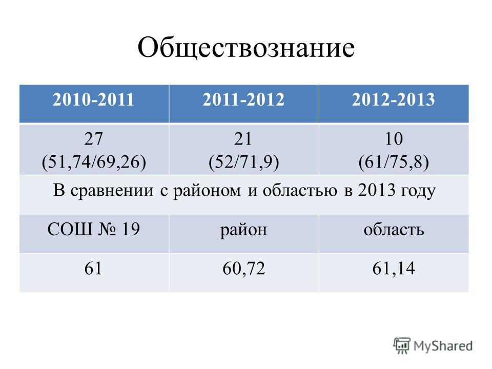 Обществознание 2010-20112011-20122012-2013 27 (51,74/69,26) 21 (52/71,9) 10 (61/75,8) В сравнении с районом и областью в 2013 году СОШ 19районобласть 6160,7261,14