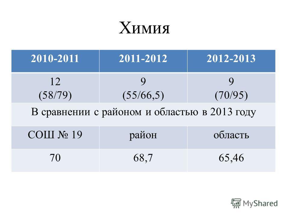Химия 2010-20112011-20122012-2013 12 (58/79) 9 (55/66,5) 9 (70/95) В сравнении с районом и областью в 2013 году СОШ 19районобласть 7068,765,46