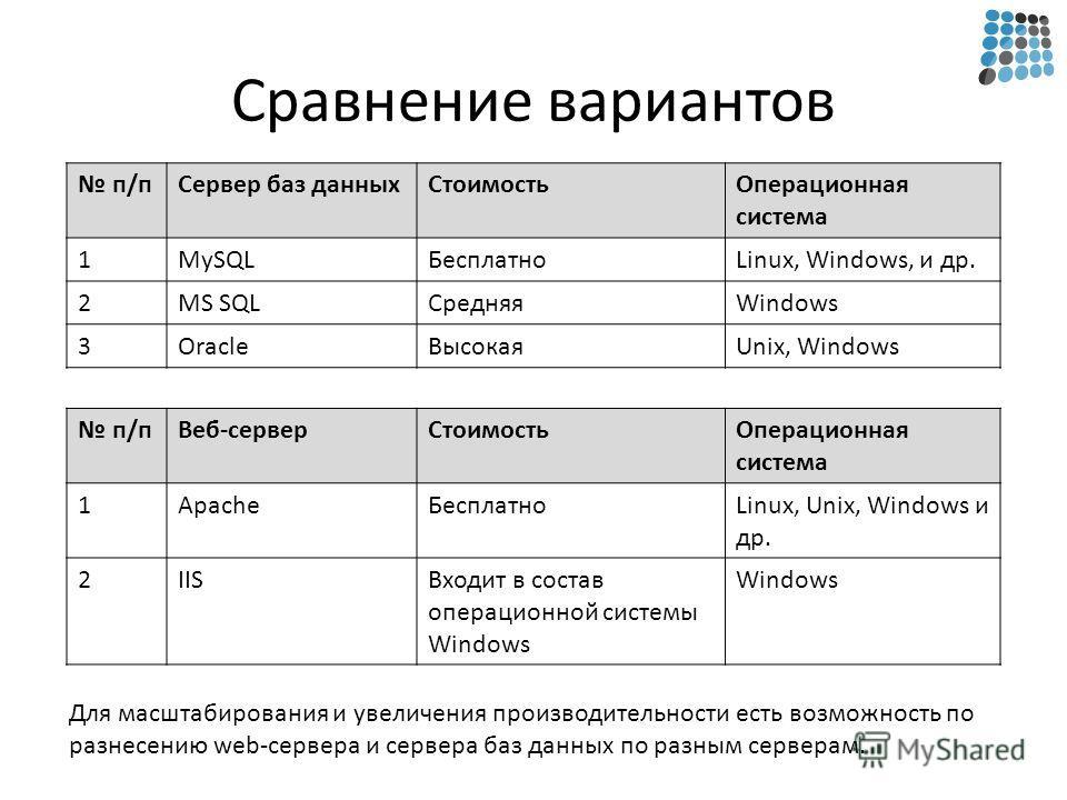 Сравнение вариантов п/пСервер баз данныхСтоимостьОперационная система 1MySQLБесплатноLinux, Windows, и др. 2MS SQLСредняяWindows 3OracleВысокаяUnix, Windows п/пВеб-серверСтоимостьОперационная система 1ApacheБесплатноLinux, Unix, Windows и др. 2IISВхо