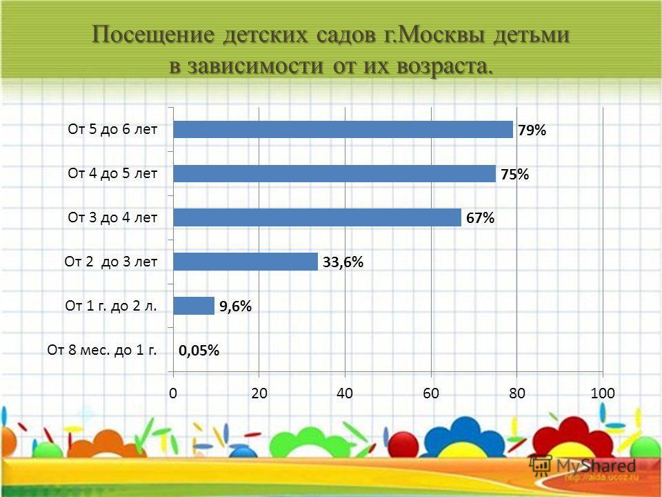 Посещение детских садов г.Москвы детьми в зависимости от их возраста.