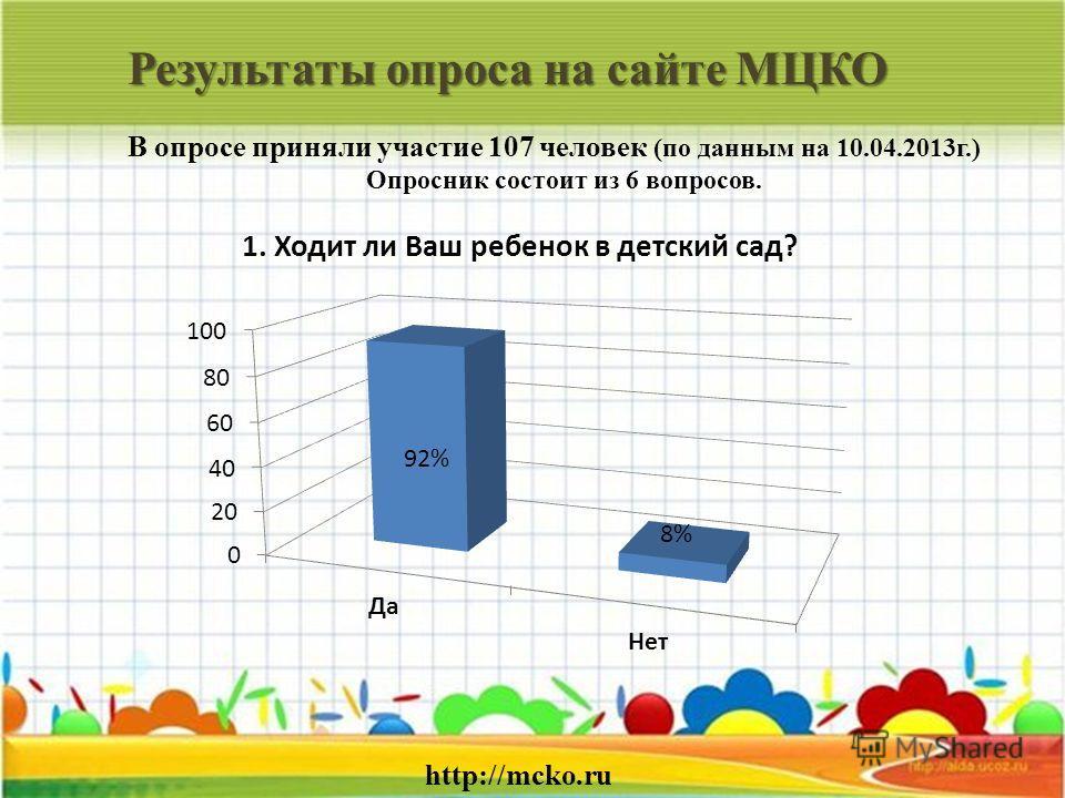 Результаты опроса на сайте МЦКО http://mcko.ru В опросе приняли участие 107 человек (по данным на 10.04.2013г.) Опросник состоит из 6 вопросов.