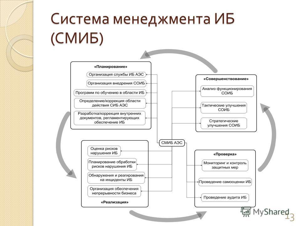 Система менеджмента ИБ ( СМИБ ) 13