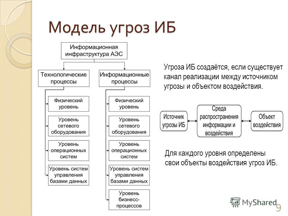 Модель угроз ИБ Угроза ИБ создаётся, если существует канал реализации между источником угрозы и объектом воздействия. 9 Для каждого уровня определены свои объекты воздействия угроз ИБ.